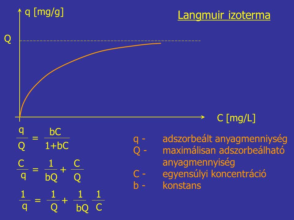 Langmuir izoterma q [mg/g] Q C [mg/L] q Q = bC 1+bC